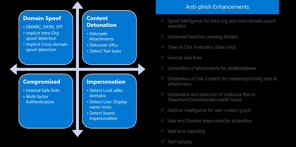 anti-phishing techniques